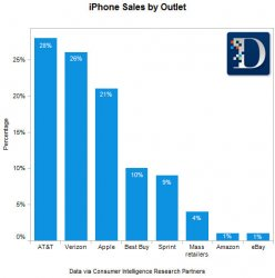iphone_sales_by_outlet.jpg