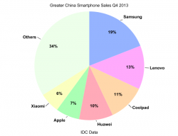 2013q4_china_sales.png