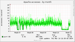 apache_accesses-month.png