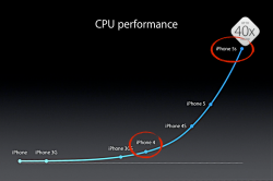iphone5s-cpu-chart.png