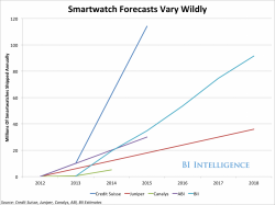 smartwatch_sales_wildly.png