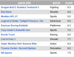 wii_scores.png