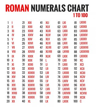 RomanNumeralsChart1to100900x1000.jpg